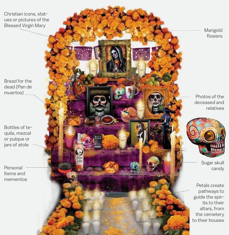 A visual guide to Dia De Los Muertos