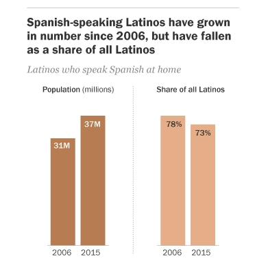 Share of Spanish-Speaking Latinos Declined
